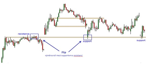 trading - support - resistance - flip