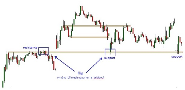 Strong Supports and Resistances