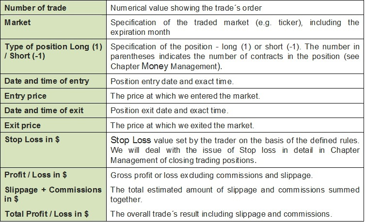 The basic trading diary entries