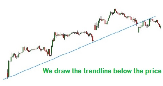 Uptrend, trend line and crossing signalling transition to downtrend