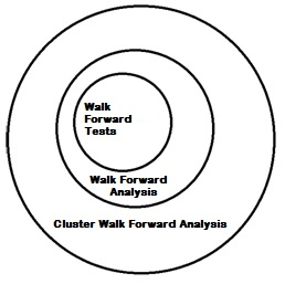 The link between Walk Forward Tests, Walk Forward Analysis and Cluster Walk Forward Analysis