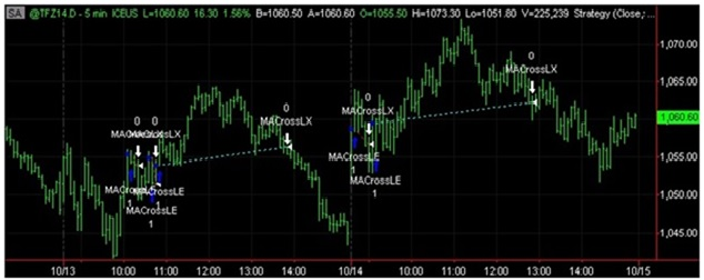TradeStation and an example of a simple strategy displayed in the price chart