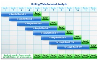 Walk Forward Analysis